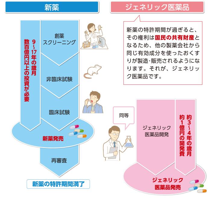 ジェネリック医薬品引用画像02